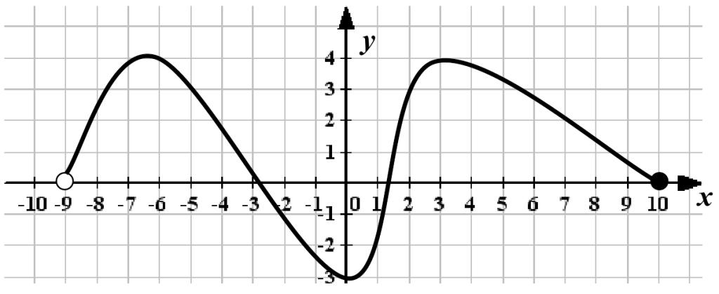 График 1-го задания подготовительного варианта 1