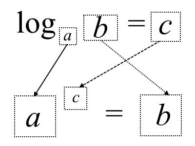 Наглядное представление логарифма