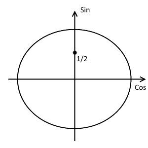 Первый шаг решения примера 1 (неравенство с синусом)
