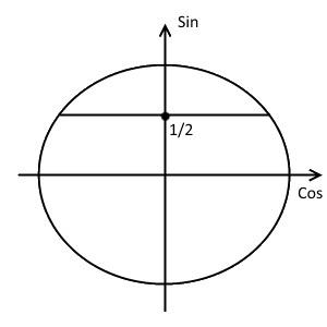 Второй шаг решения примера 1 (неравенство с синусом)