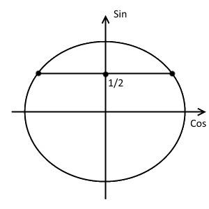 Третий шаг решения примера 1 (неравенство с синусом)