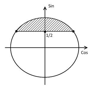 Четвёртый шаг решения примера 1 (неравенство с синусом)