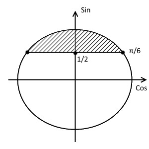 Пятый шаг решения примера 1 (неравенство с синусом)