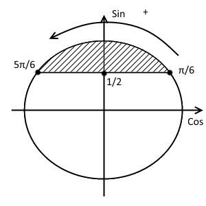 Шестой шаг решения примера 1 (неравенство с синусом)