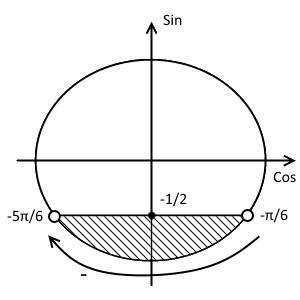 Окружность решения примера 2 (неравенство с синусом)