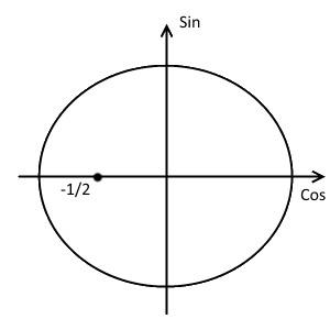 Первый шаг решения примера 1 (неравенство с косинусом)