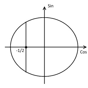 Второй шаг решения примера 1 (неравенство с косинусом)