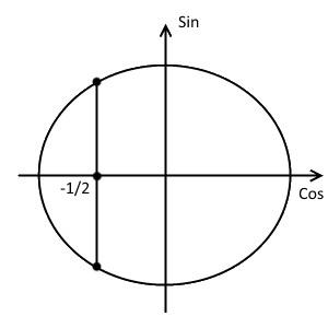 Третий шаг решения примера 1 (неравенство с косинусом)