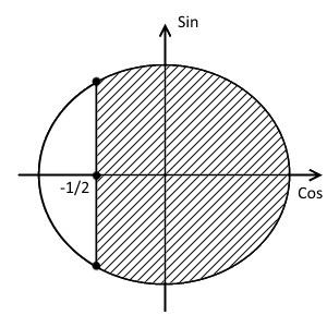 Четвёртый шаг решения примера 1 (неравенство с косинусом)