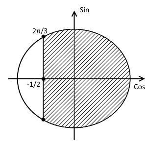 Пятый шаг решения примера 1 (неравенство с косинусом)
