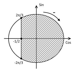 Шестой шаг решения примера 1 (неравенство с косинусом)