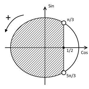 Окружность решения примера 2 (неравенство с косинусом)