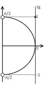 Первый шаг решения примера 1 (неравенство с тангенсом)