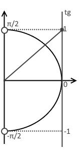 Второй шаг решения примера 1 (неравенство с тангенсом)