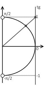 Третий шаг решения примера 1 (неравенство с тангенсом)