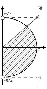 Четвёртый шаг решения примера 1 (неравенство с тангенсом)
