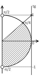 Пятый шаг решения примера 1 (неравенство с тангенсом)