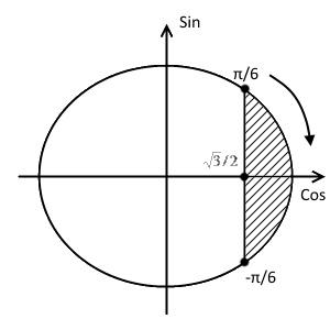 Окружность решения примера 3 (неравенство с косинусом)