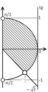 Полуокружность решения примера 2 (неравенство с тангенсом)