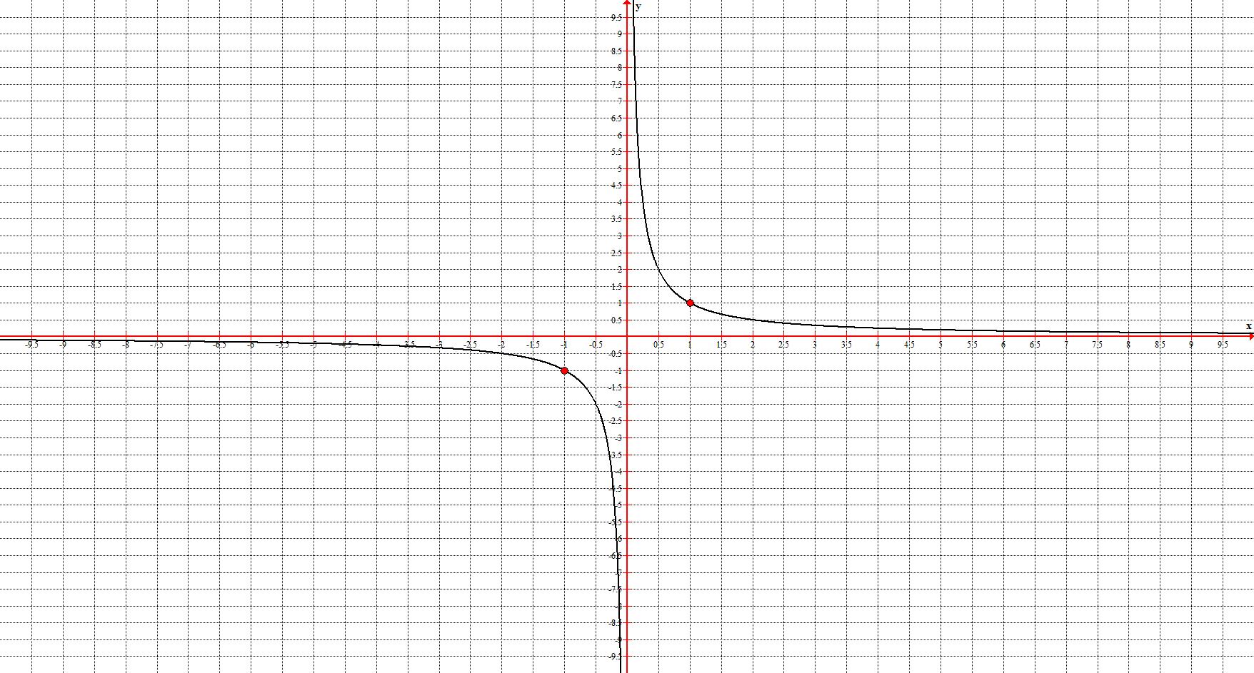 Гипербола или обратная пропорциональность