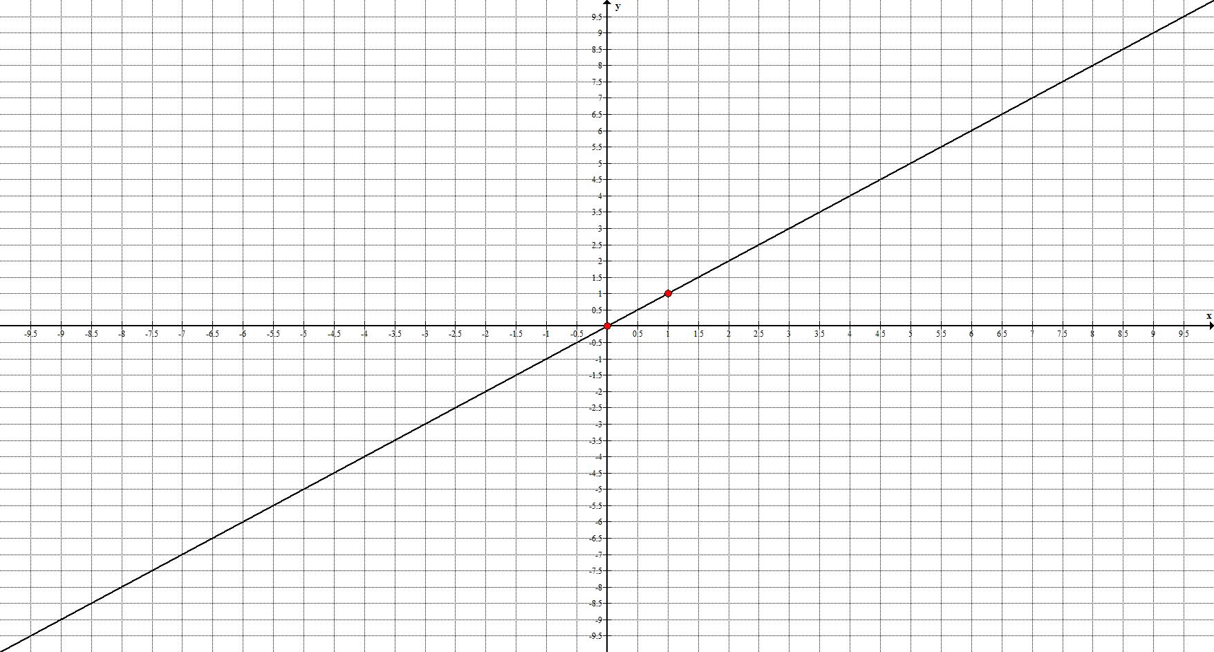 График прямой