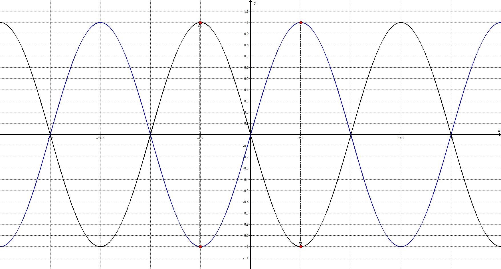 Геометрические преобразования. Общий случай. График 1.
