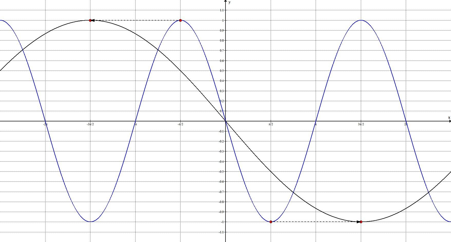 Геометрические преобразования. Общий случай. График 2.