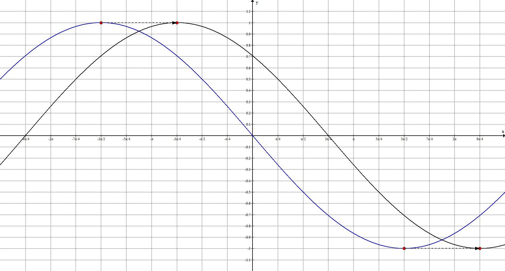 Геометрические преобразования. Общий случай. График 3.