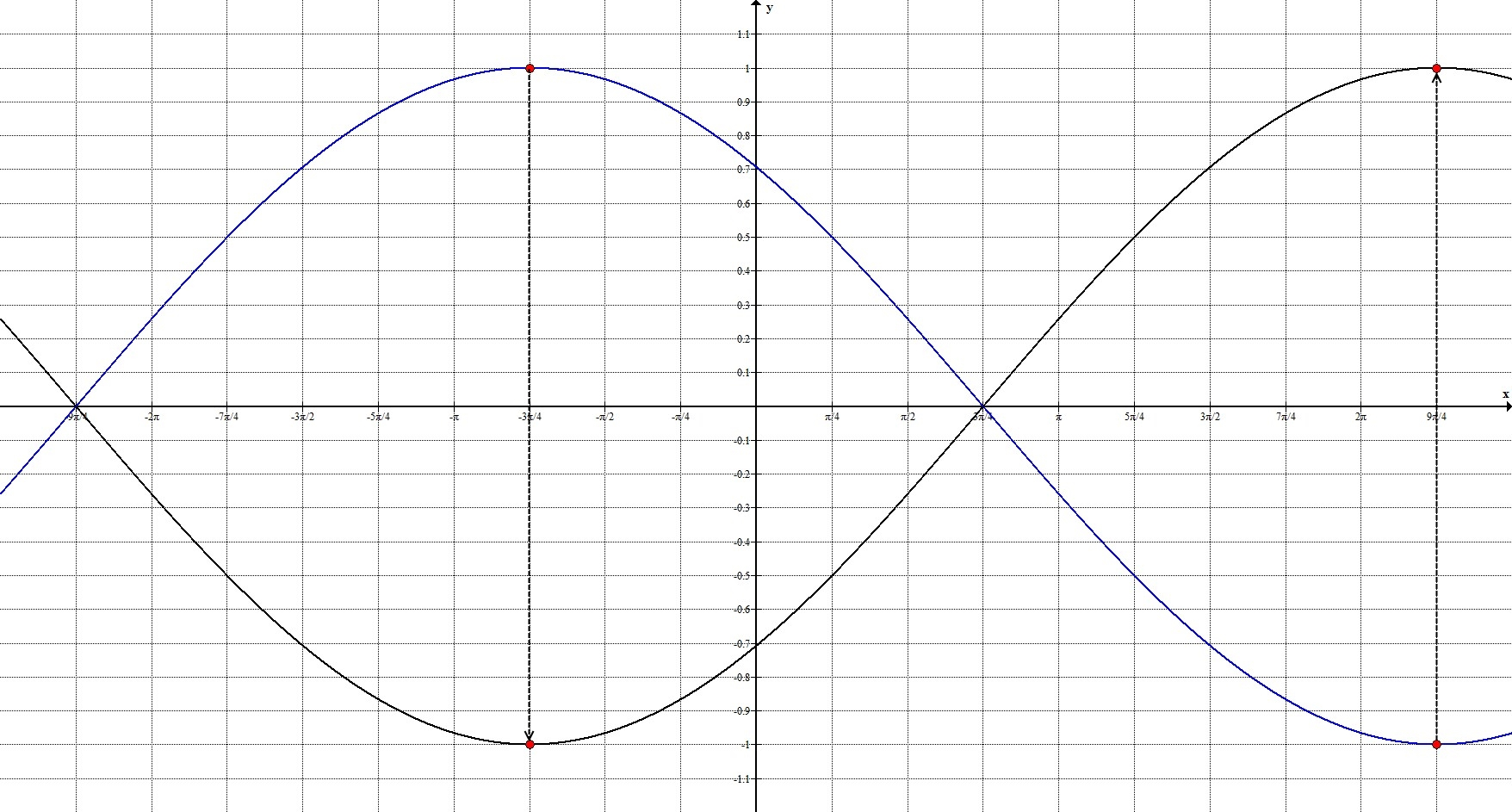 Геометрические преобразования. Общий случай. График 4.