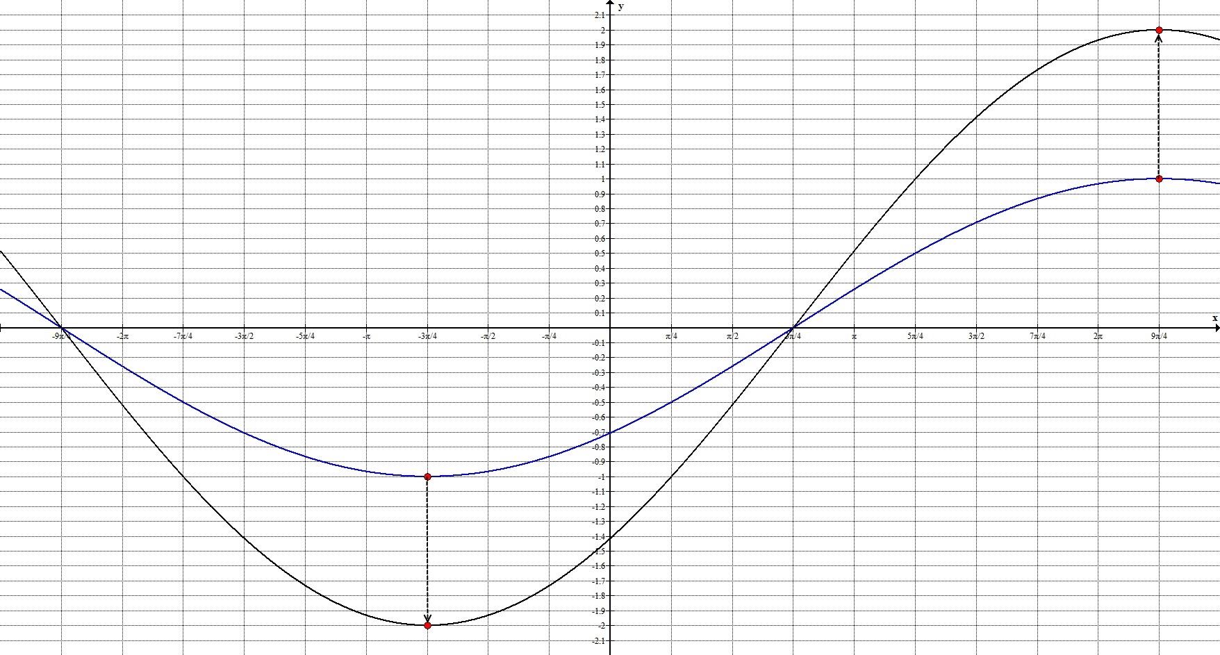 Геометрические преобразования. Общий случай. График 5.