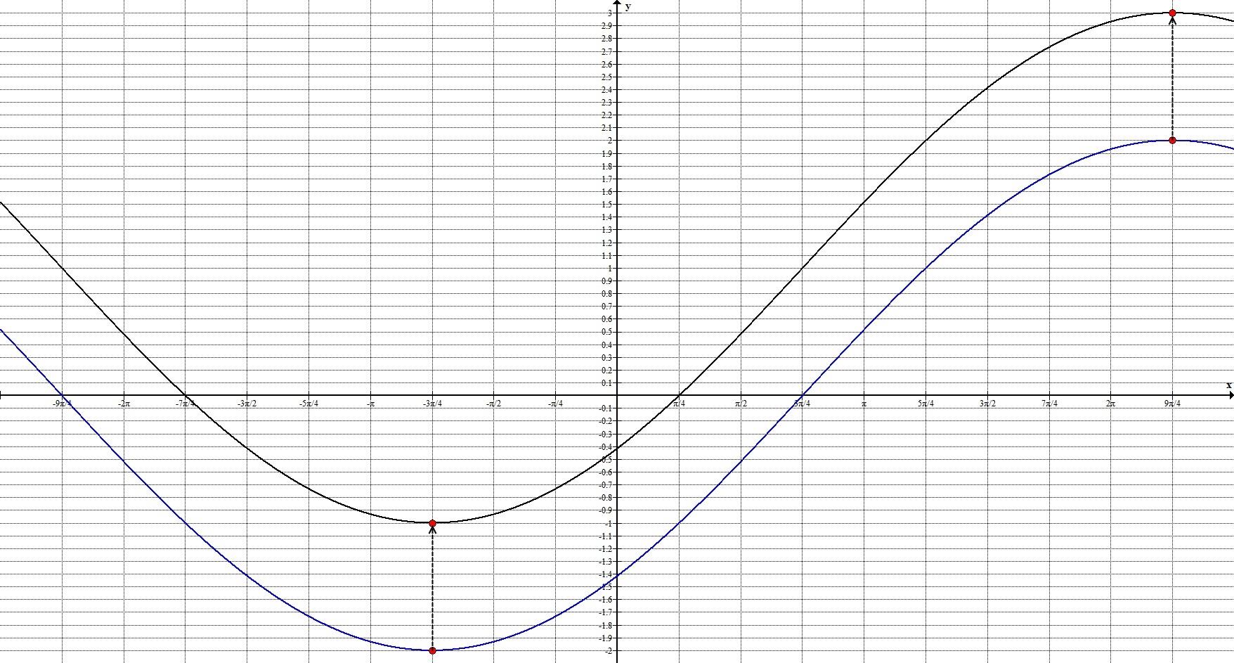 Геометрические преобразования. Общий случай. График 6.