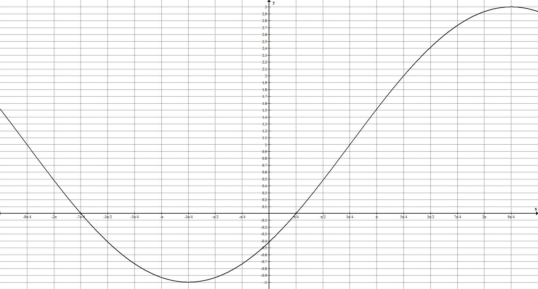 Геометрические преобразования. Общий случай. График 7.