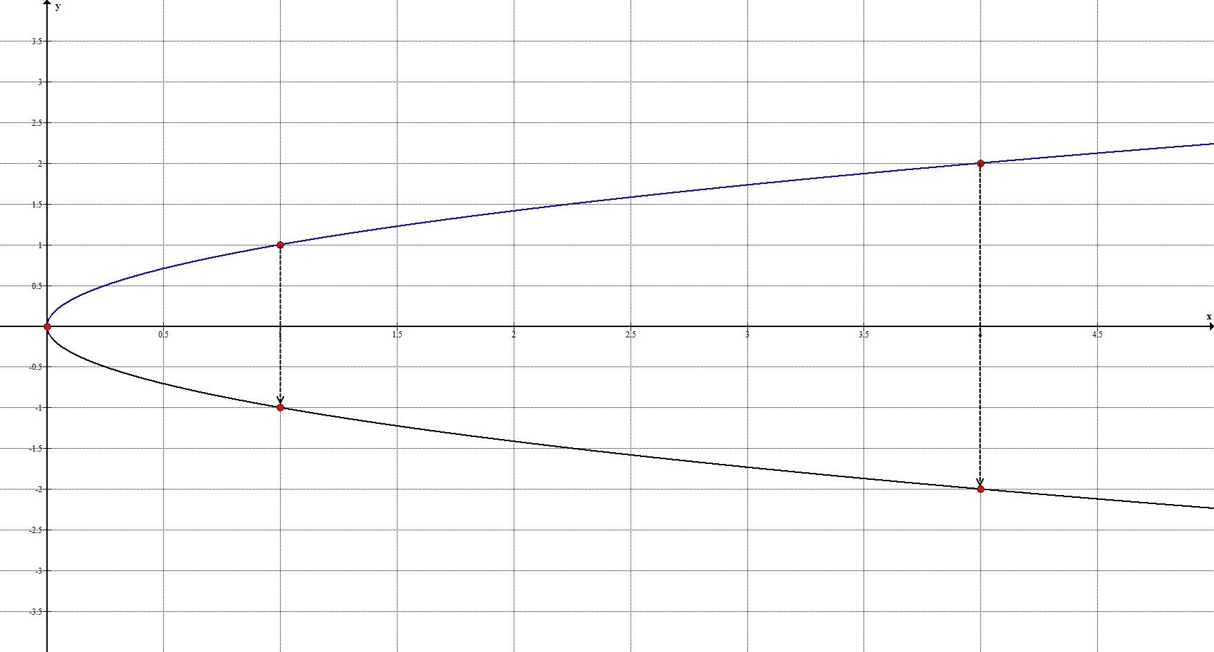 Геометрические преобразования. Отображение относительно Оx.