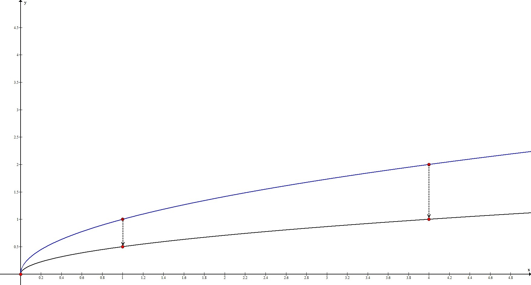 Геометрические преобразования. Растяжение по Оy. Пример 2.