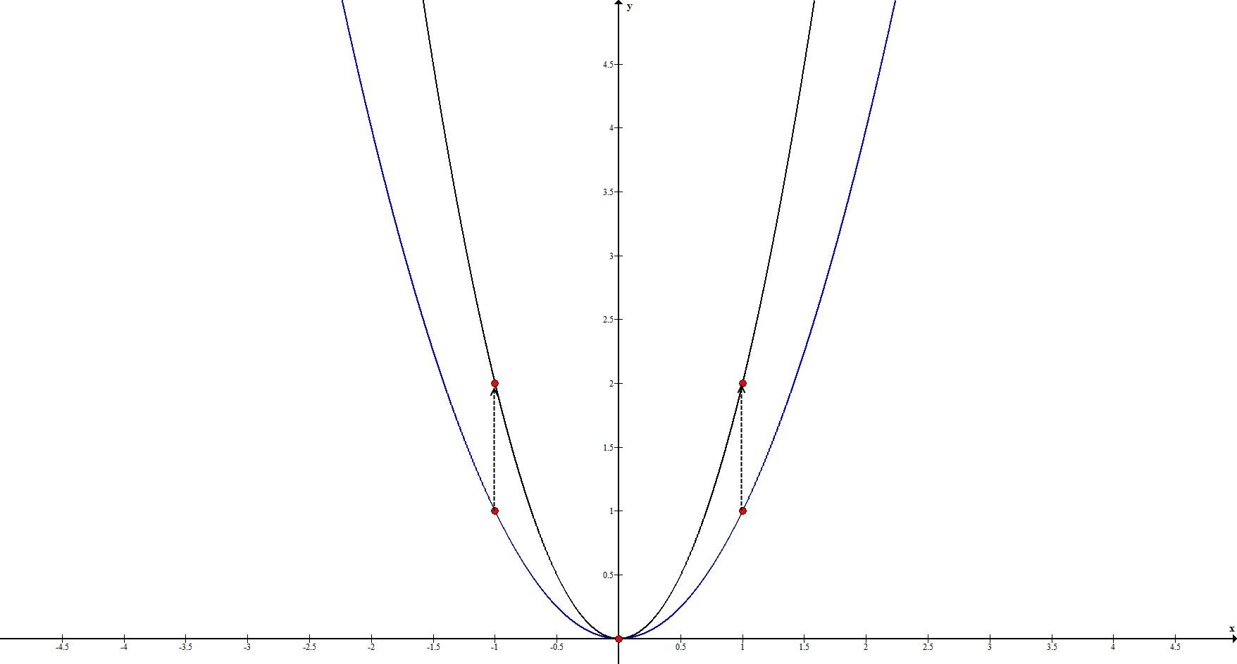 Геометрические преобразования. Растяжение по Оy. Пример 1.