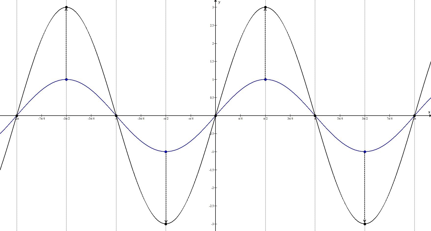 Геометрические преобразования. Растяжение по Оy. Пример 3.