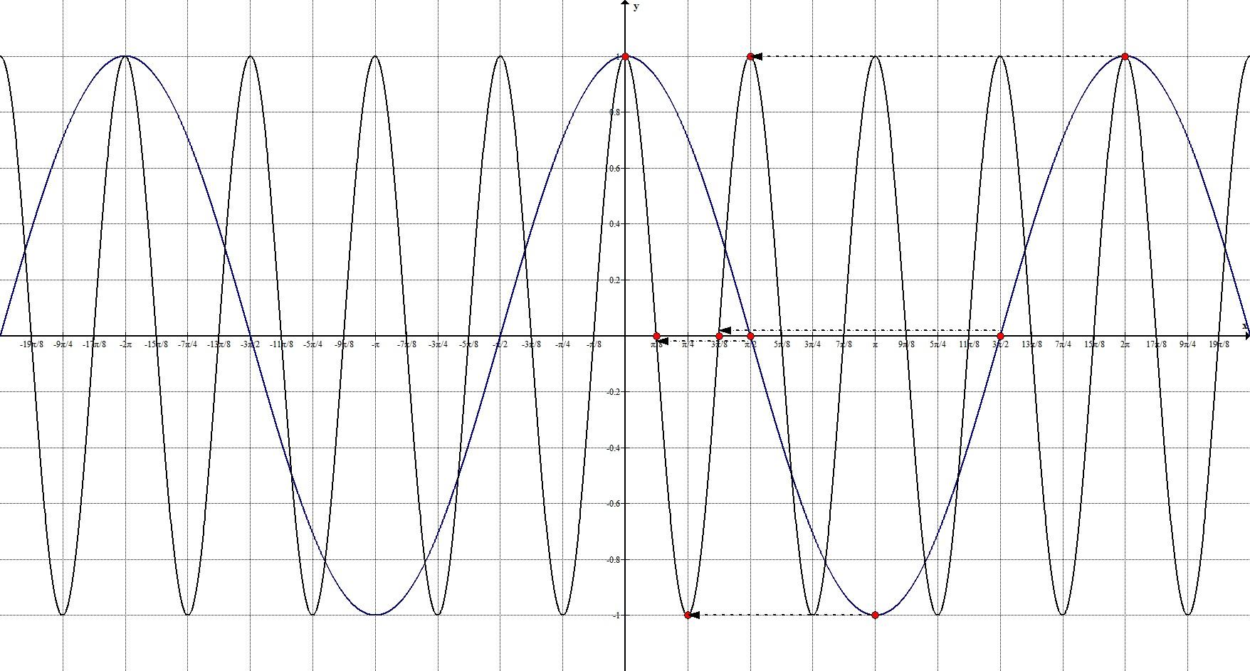 Геометрические преобразования. Растяжение по Оx. Пример 2.