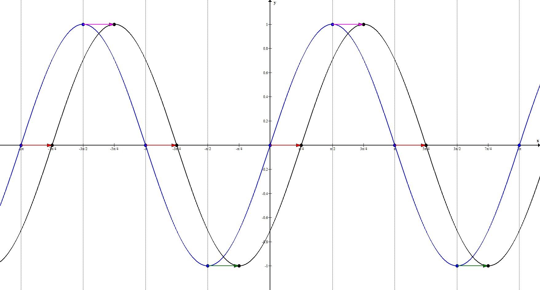 Геометрические преобразования. Параллельный перенос по Ох. Пример 3.