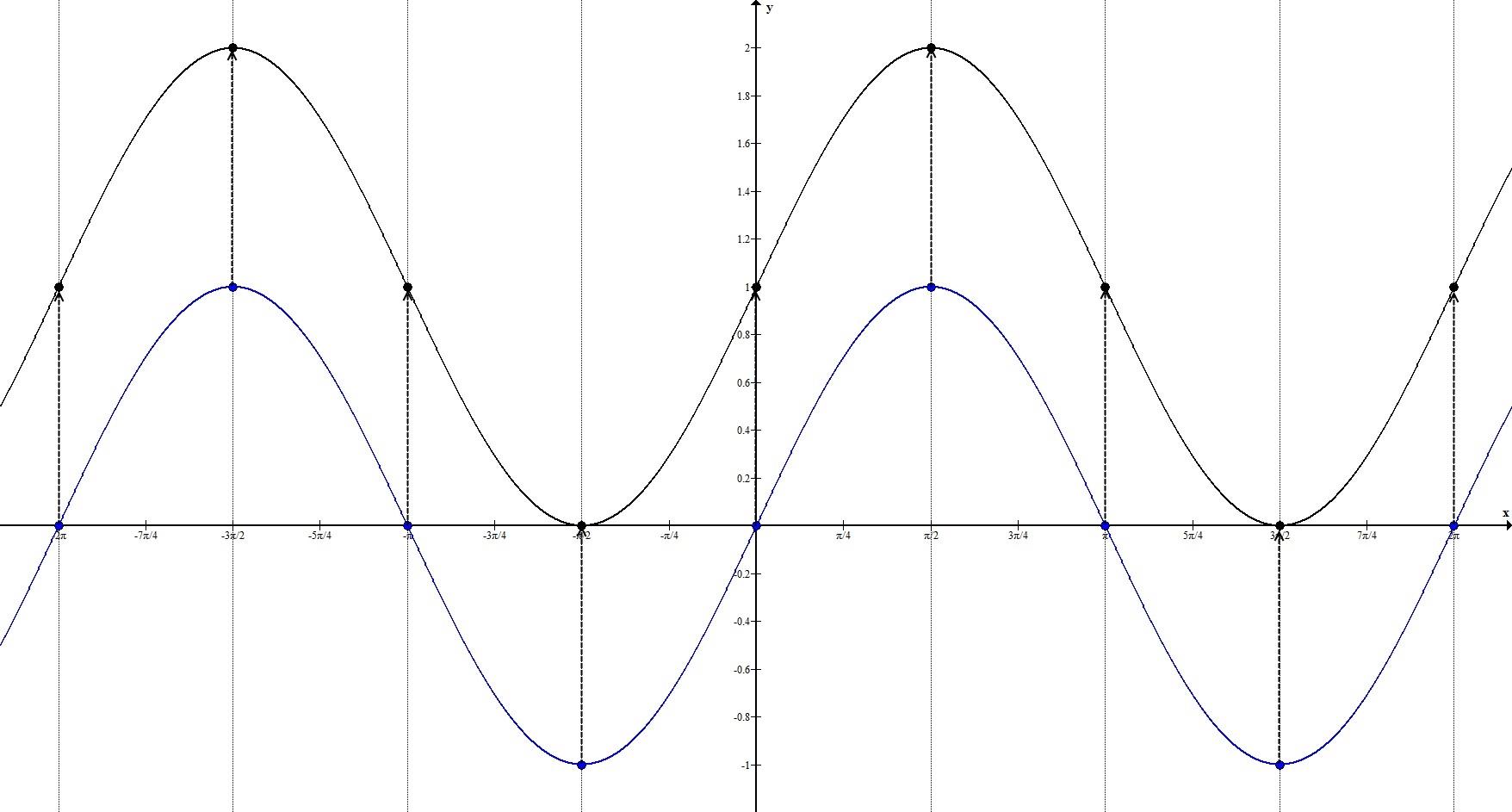 Геометрические преобразования. Параллельный перенос по Оy. Пример 3.