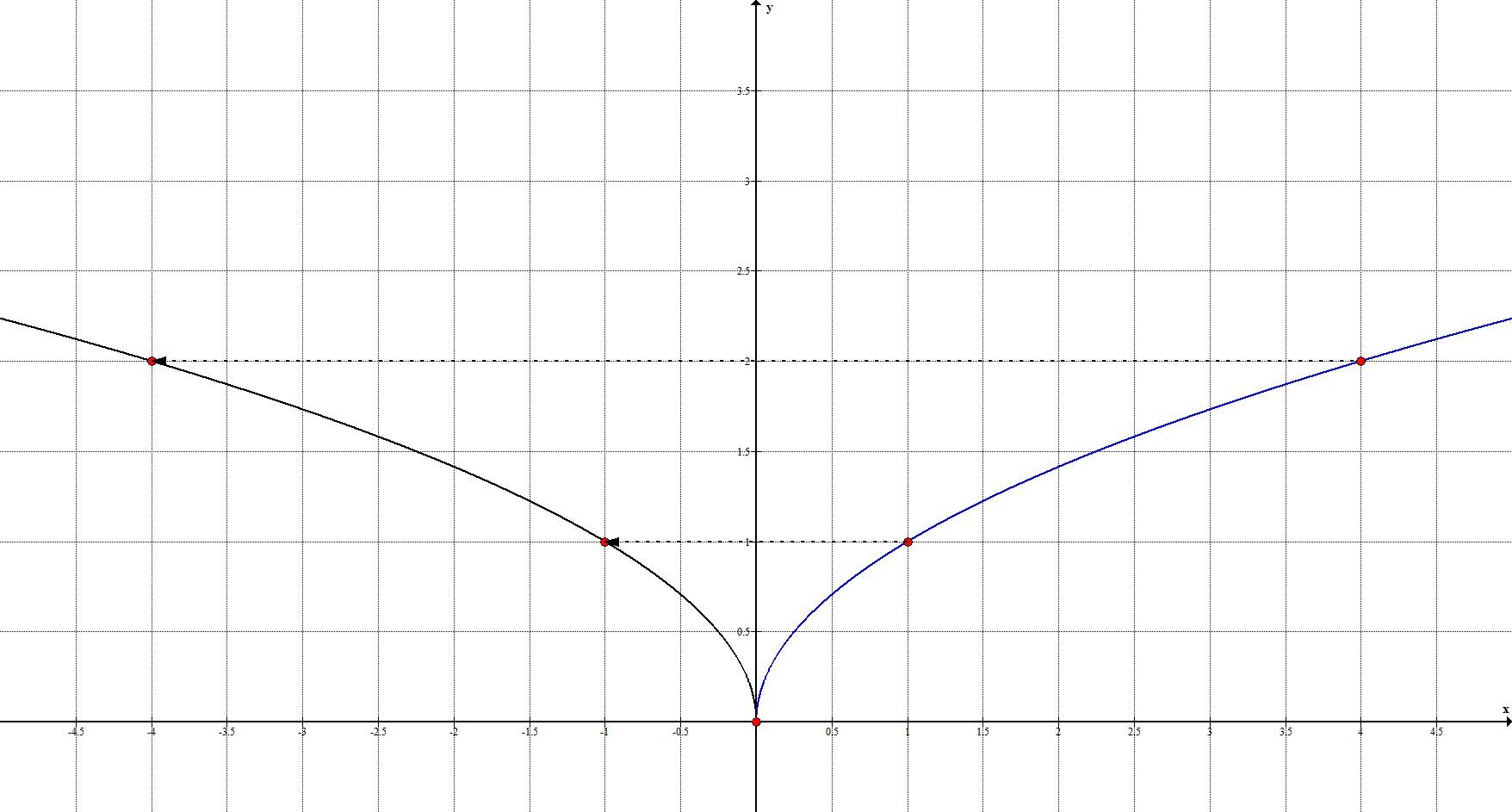 Геометрические преобразования. Отображение относительно Оy.