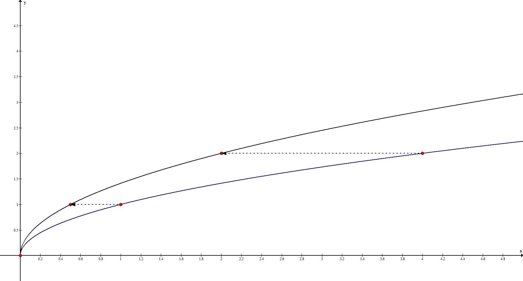 Геометрические преобразования. Растяжение по Оx. Пример 1.
