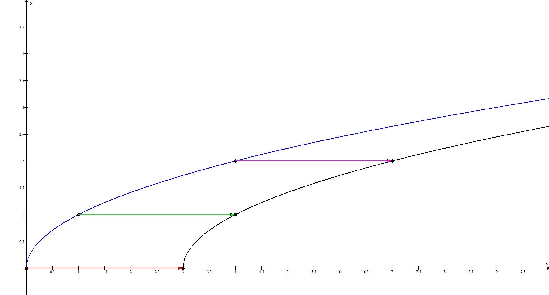 Геометрические преобразования. Параллельный перенос по Ох. Пример 2.
