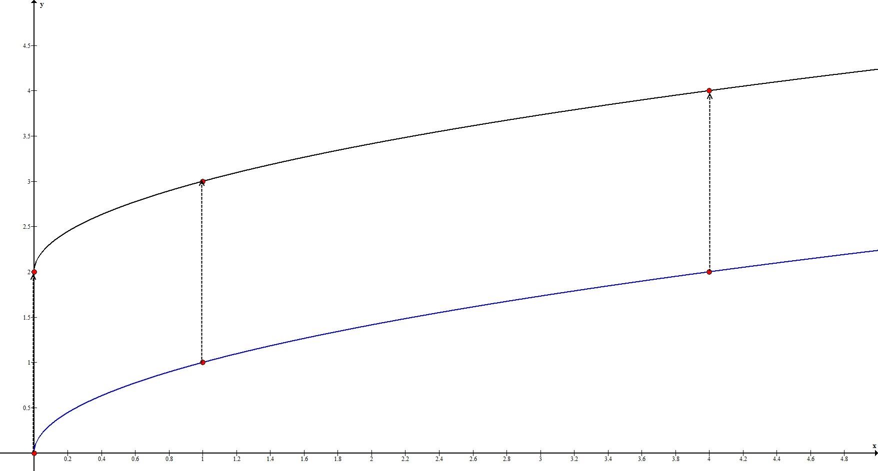 Геометрические преобразования. Параллельный перенос по Оy. Пример 2.