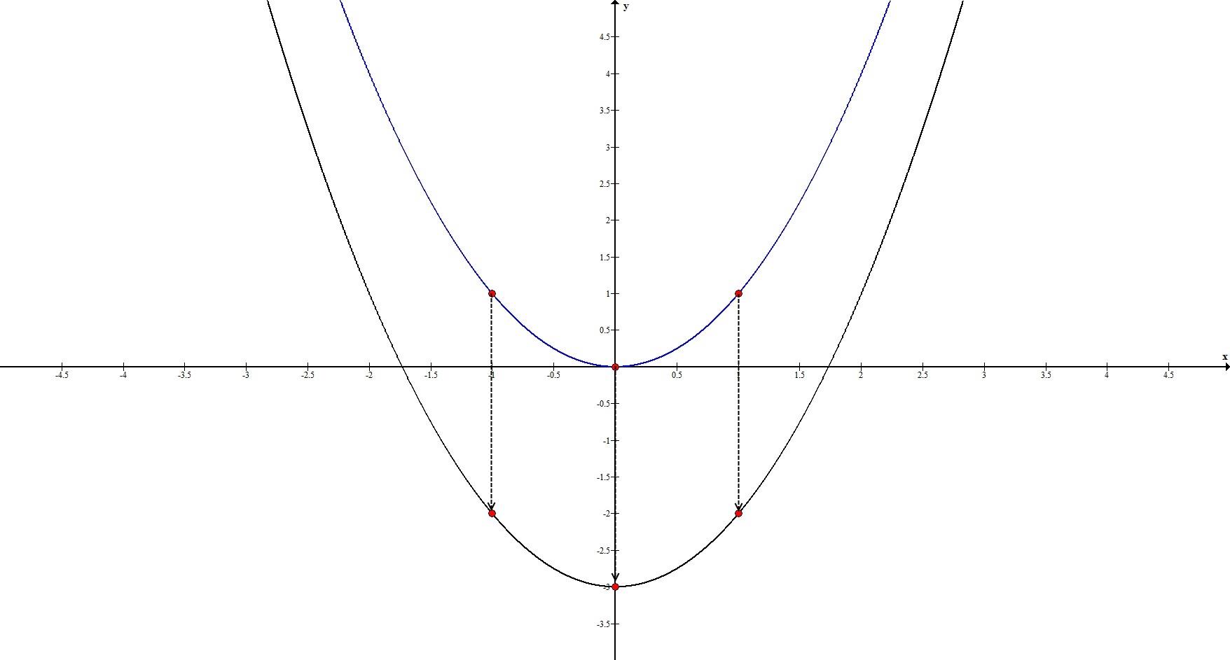 Геометрические преобразования. Параллельный перенос по Оy. Пример 1.
