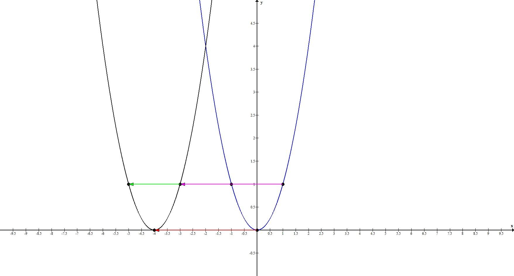Геометрические преобразования. Параллельный перенос по Ох. Пример 1.